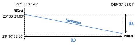 hipotenusa