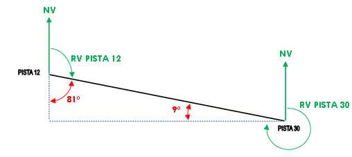 triangulo sbmt distancia