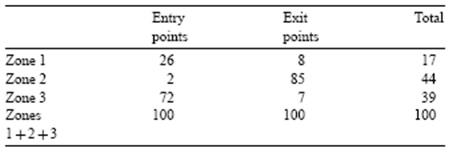 Tabela 1 - Probabilidade integrada em diferentes zonas da figura 4 (BROC et al, 2005).