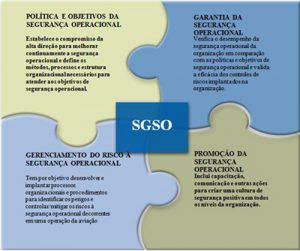 os-quatro-componentes-do-sgso
