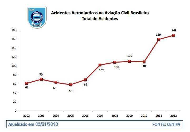 Acidentes Aeronauticos 2012 - CENIPA