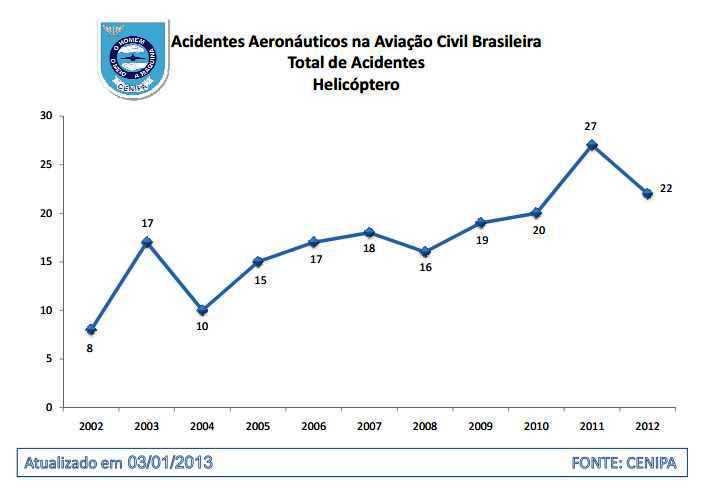 Acidentes Aeronauticos com 2012 - CENIPA
