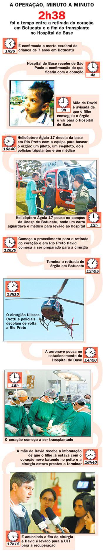 Infográfico da operação - Diário Web